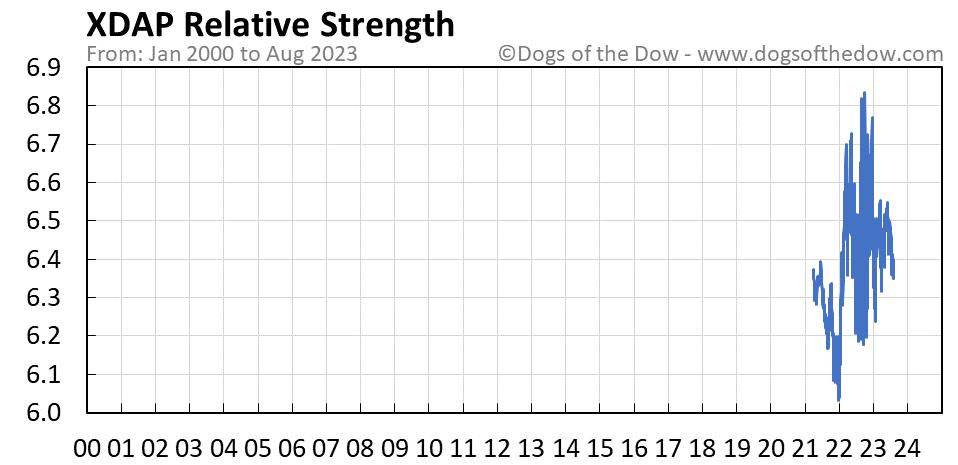 XDAP relative strength chart