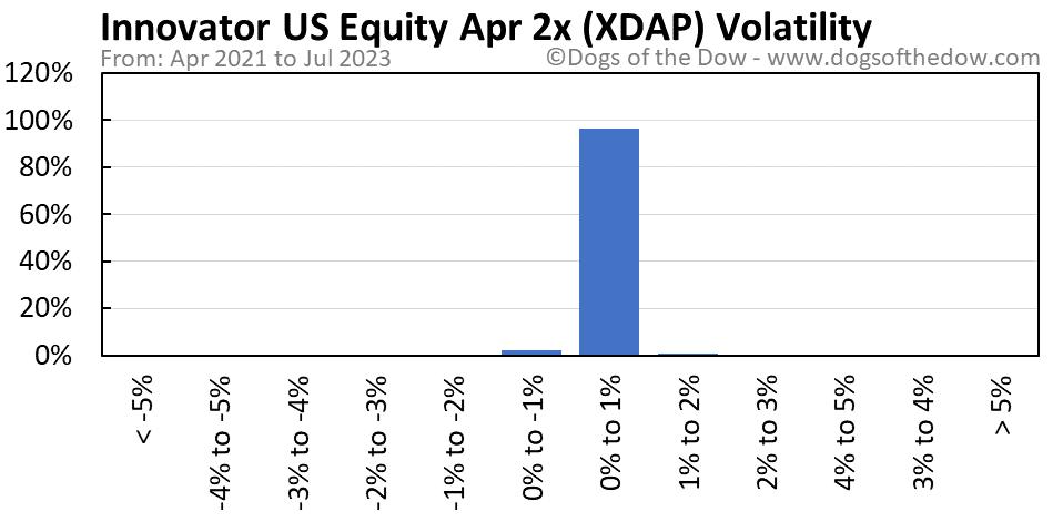 XDAP volatility chart