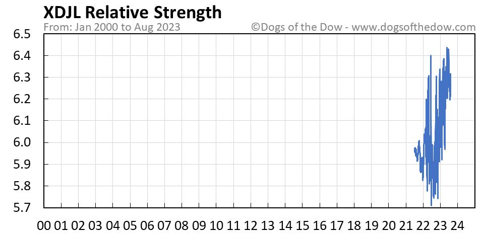 XDJL relative strength chart