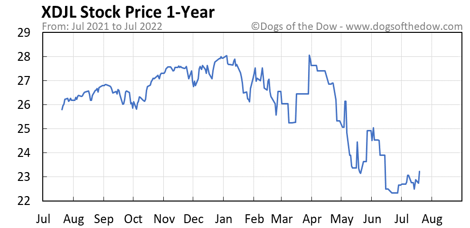 XDJL 1-year stock price chart