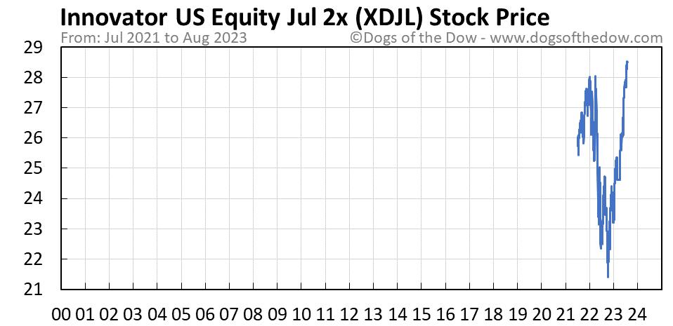 XDJL stock price chart