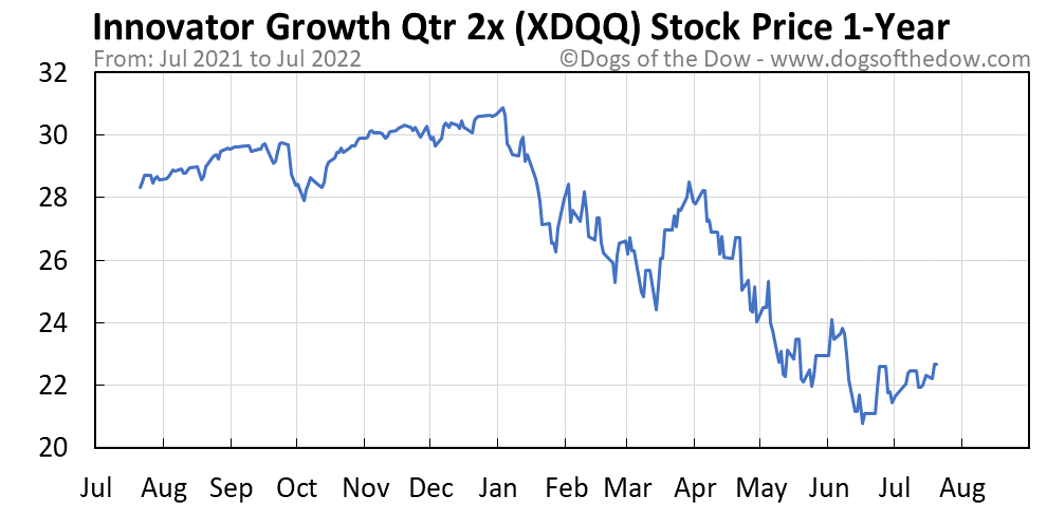XDQQ 1-year stock price chart