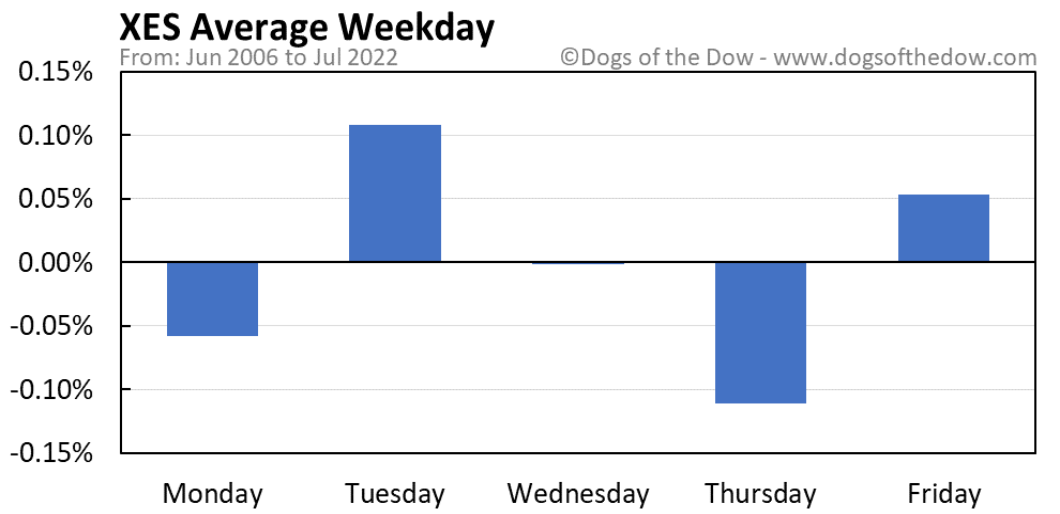 XES average weekday chart