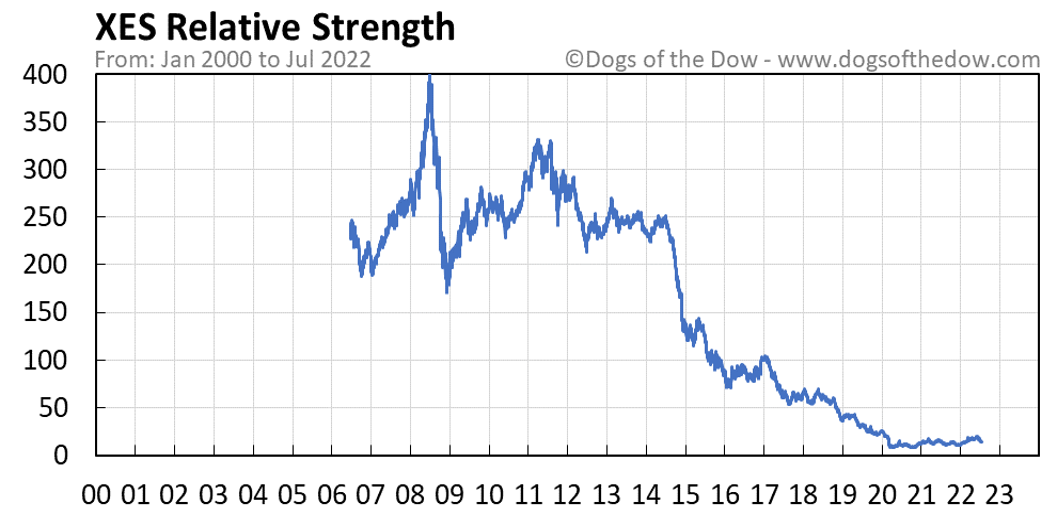 XES relative strength chart