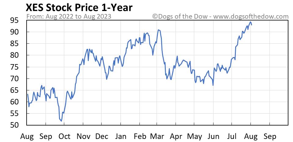 XES 1-year stock price chart