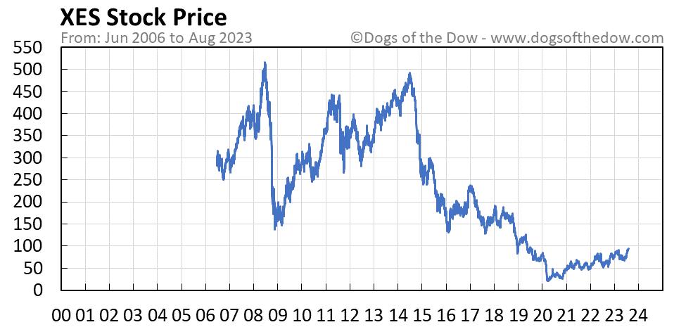 XES stock price chart