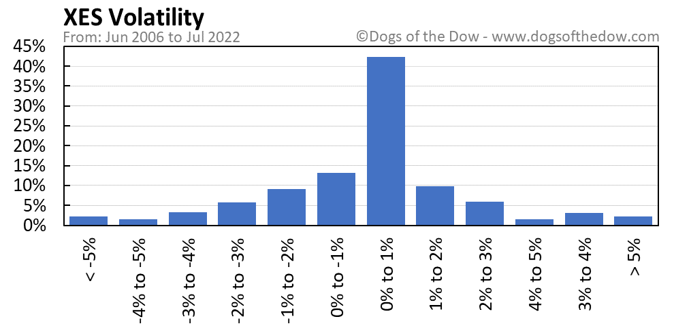 XES volatility chart