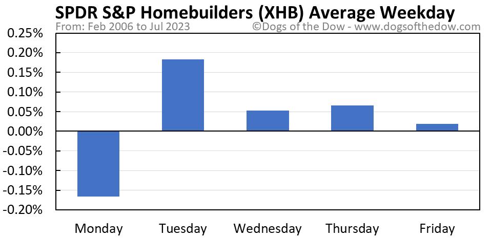 XHB average weekday chart