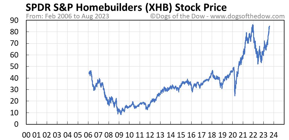 XHB stock price chart