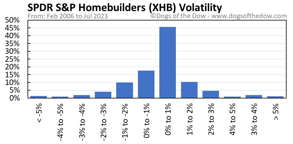 XHB volatility chart