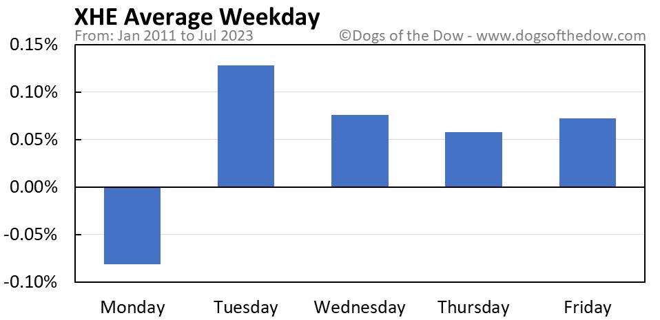 XHE average weekday chart