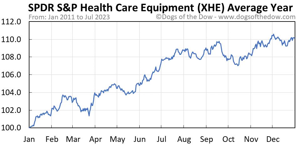 XHE average year chart