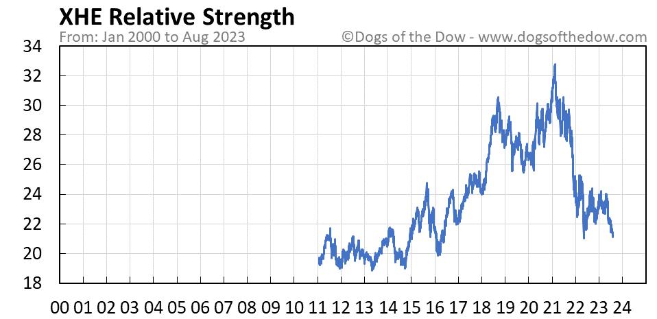 XHE relative strength chart