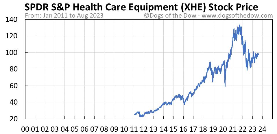 XHE stock price chart