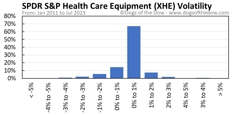 XHE volatility chart