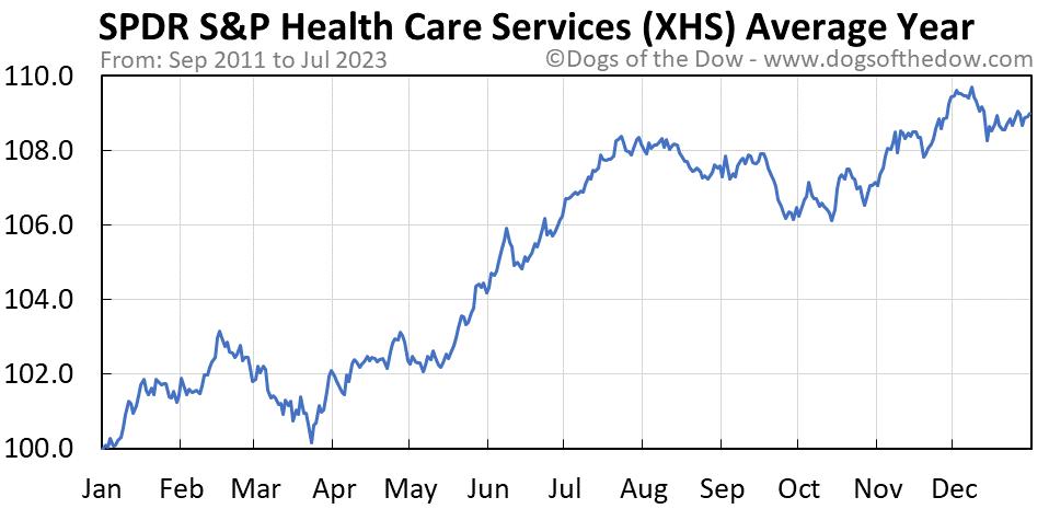 XHS average year chart