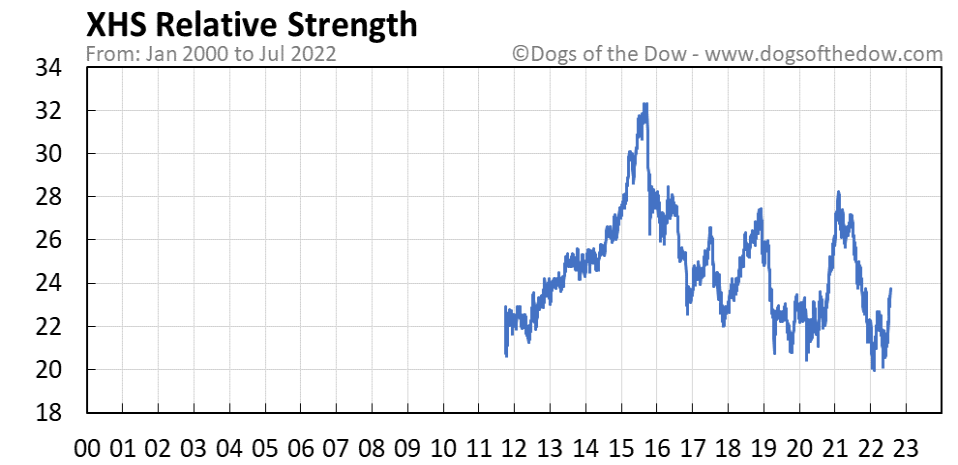 XHS relative strength chart