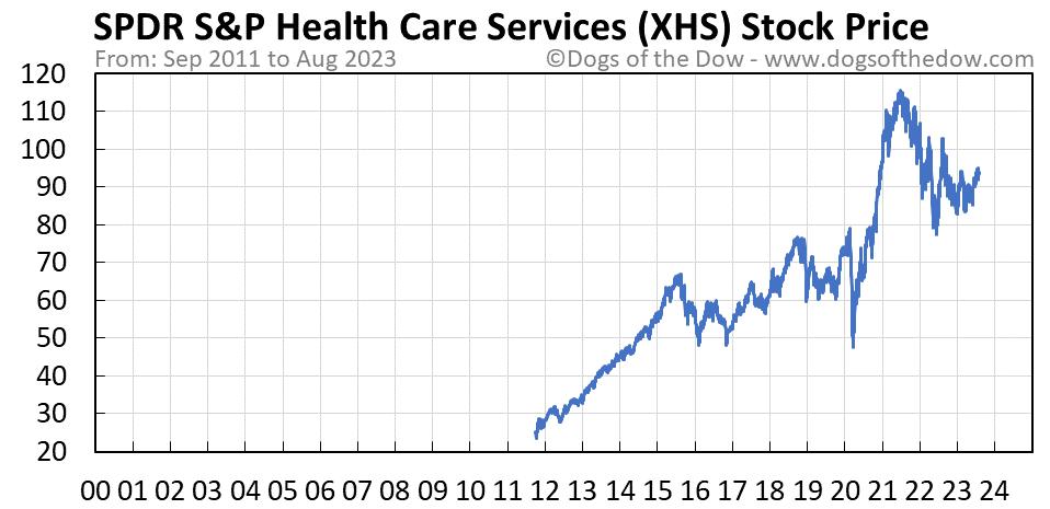 XHS stock price chart