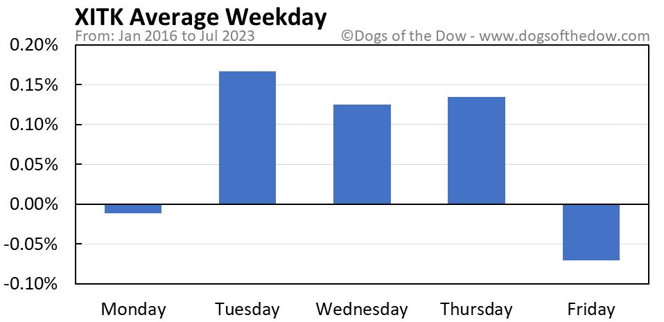 XITK average weekday chart