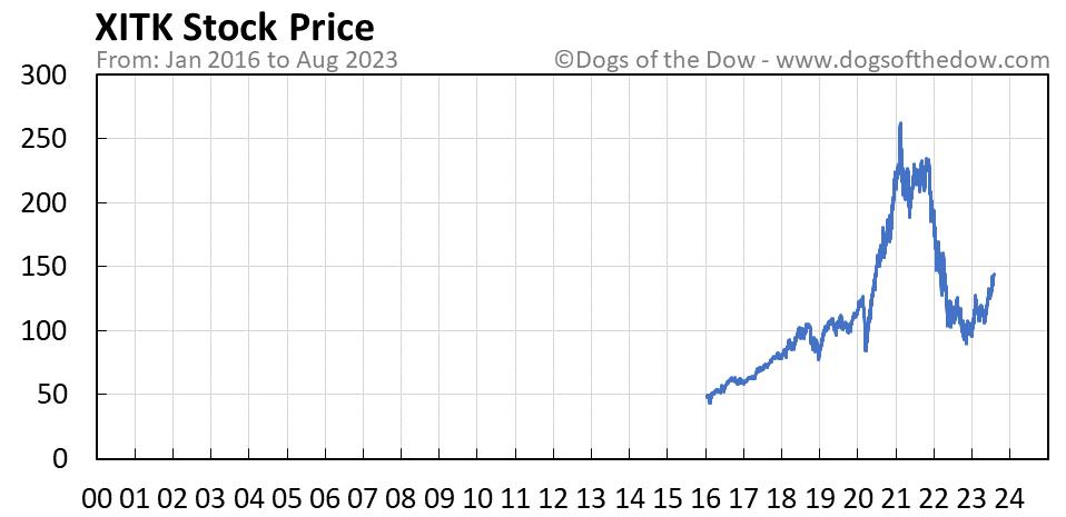 XITK stock price chart
