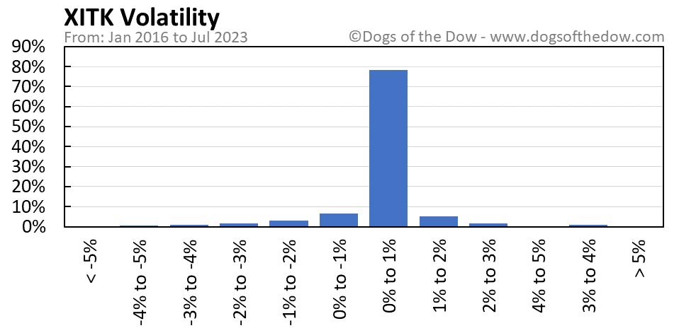XITK volatility chart