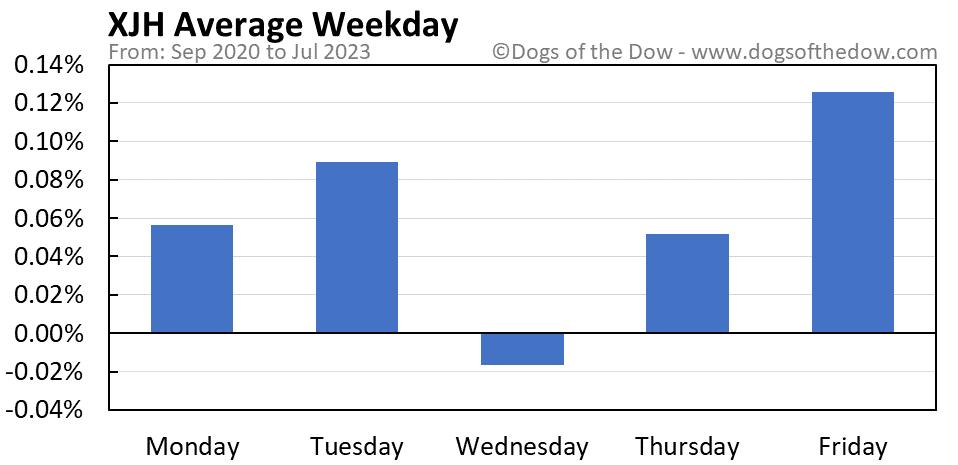 XJH average weekday chart
