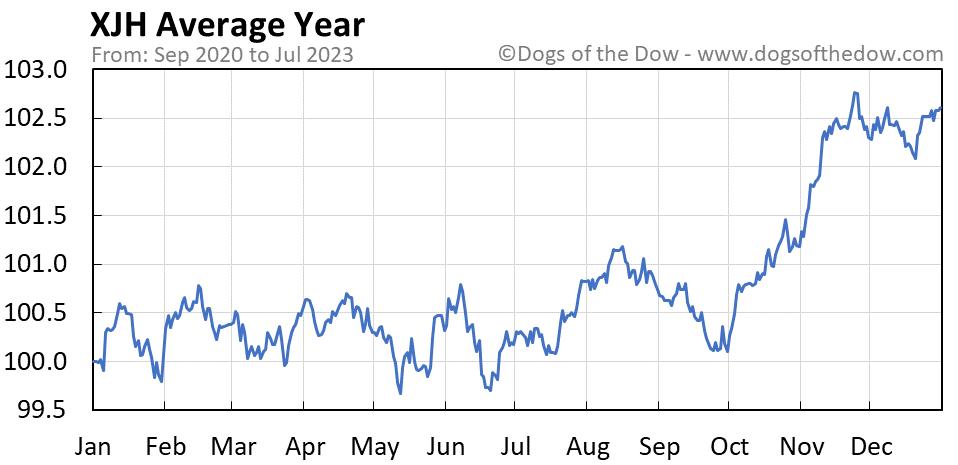 XJH average year chart