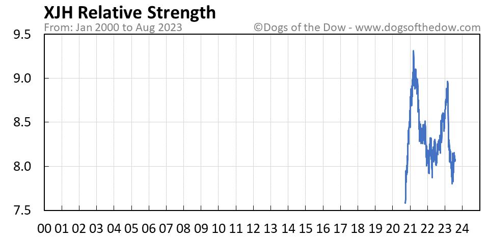 XJH relative strength chart