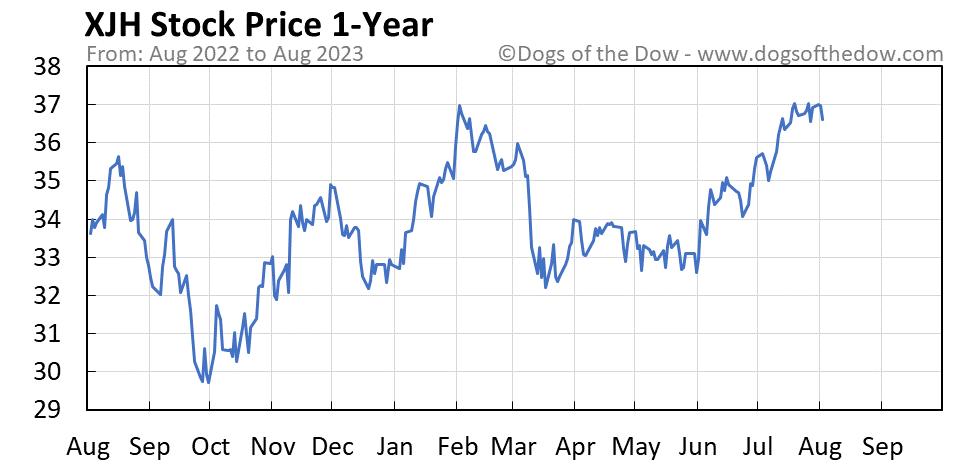 XJH 1-year stock price chart