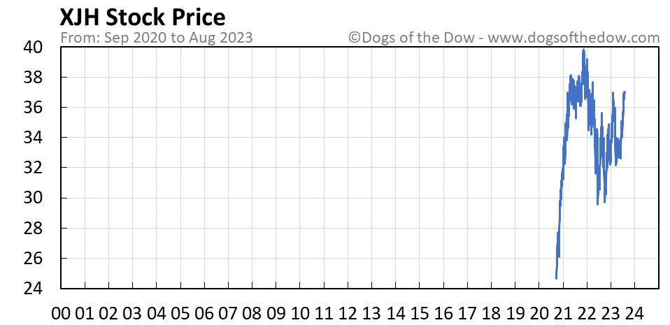XJH stock price chart