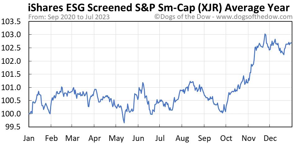 XJR average year chart