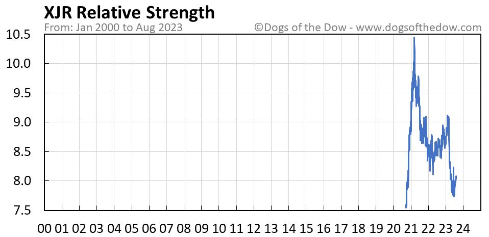 XJR relative strength chart