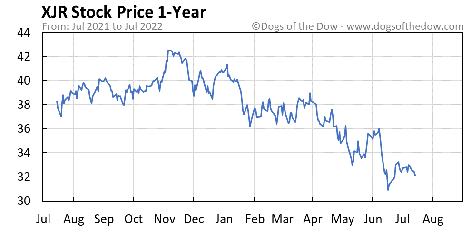 XJR 1-year stock price chart