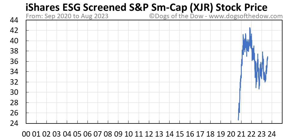 XJR stock price chart