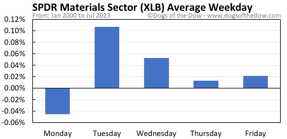 XLB average weekday chart