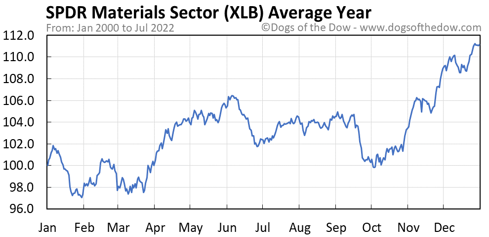XLB average year chart