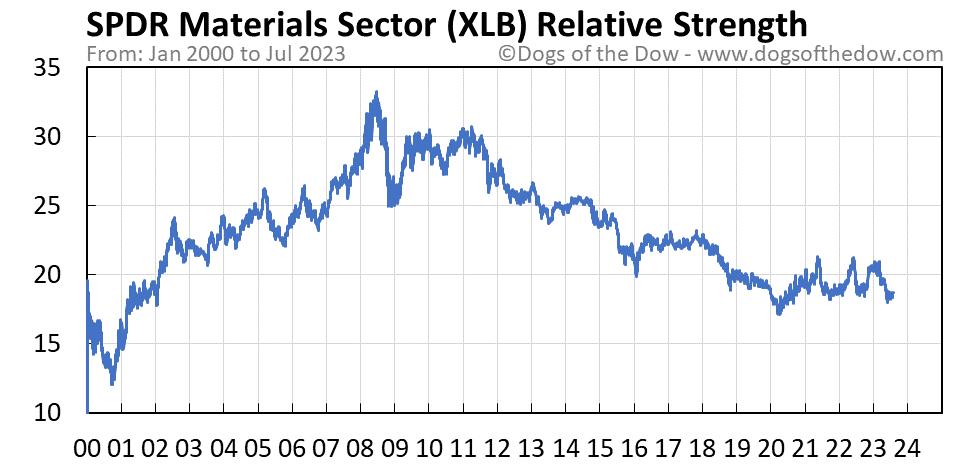 XLB relative strength chart