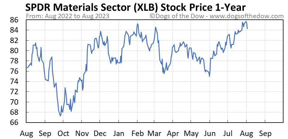 XLB 1-year stock price chart