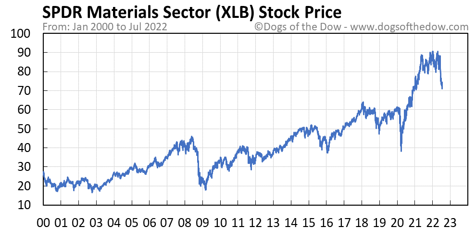 XLB stock price chart