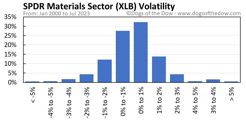 XLB volatility chart