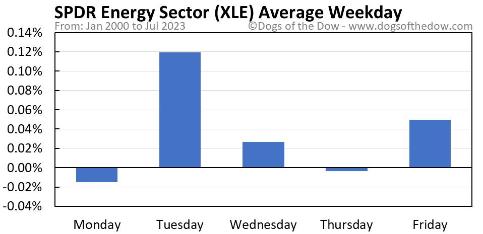 XLE average weekday chart