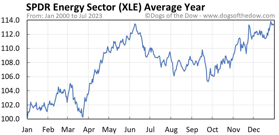 XLE average year chart