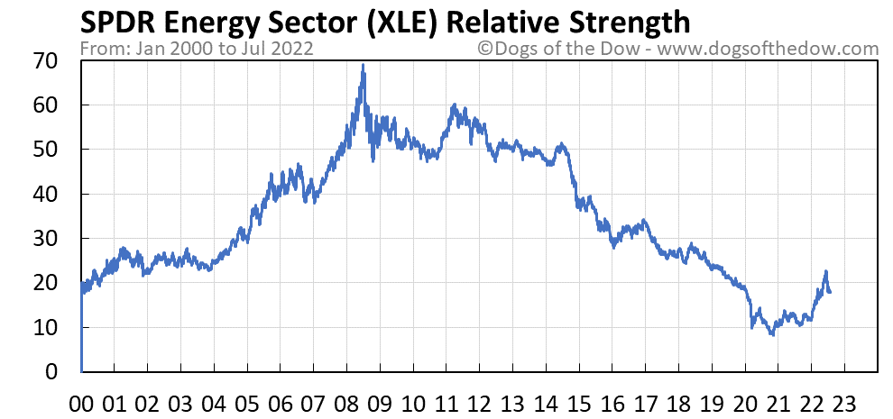 XLE relative strength chart