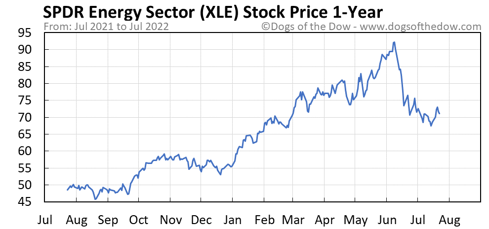 XLE 1-year stock price chart