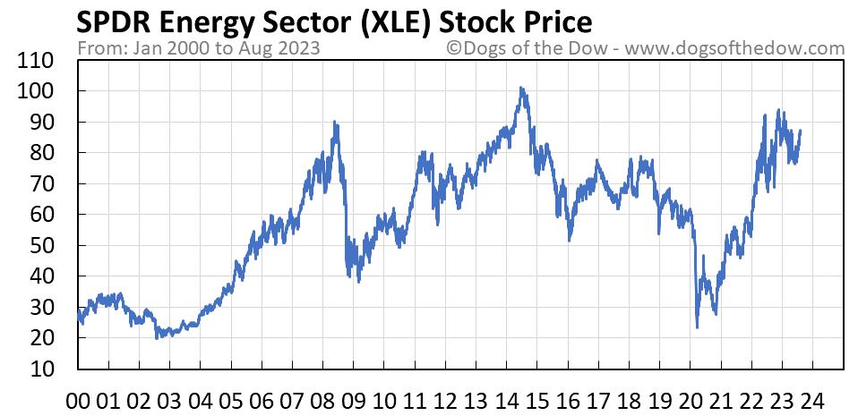 XLE stock price chart