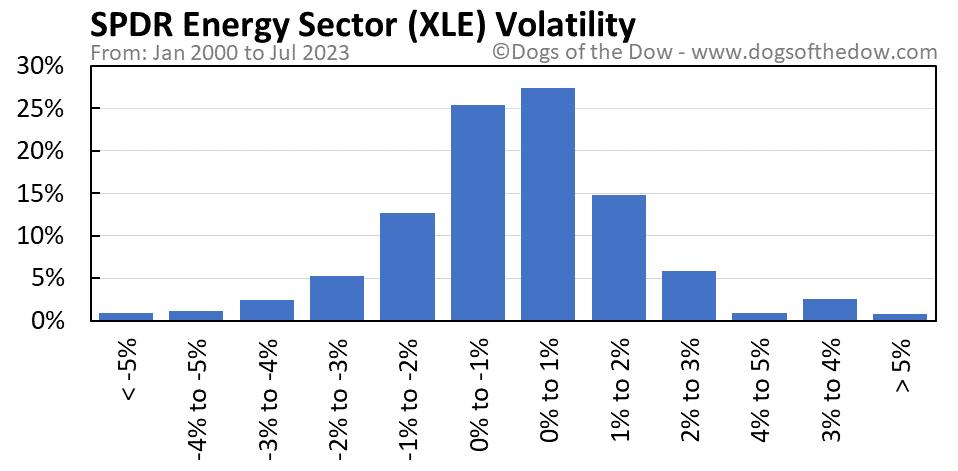 XLE volatility chart