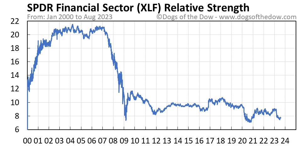 XLF relative strength chart