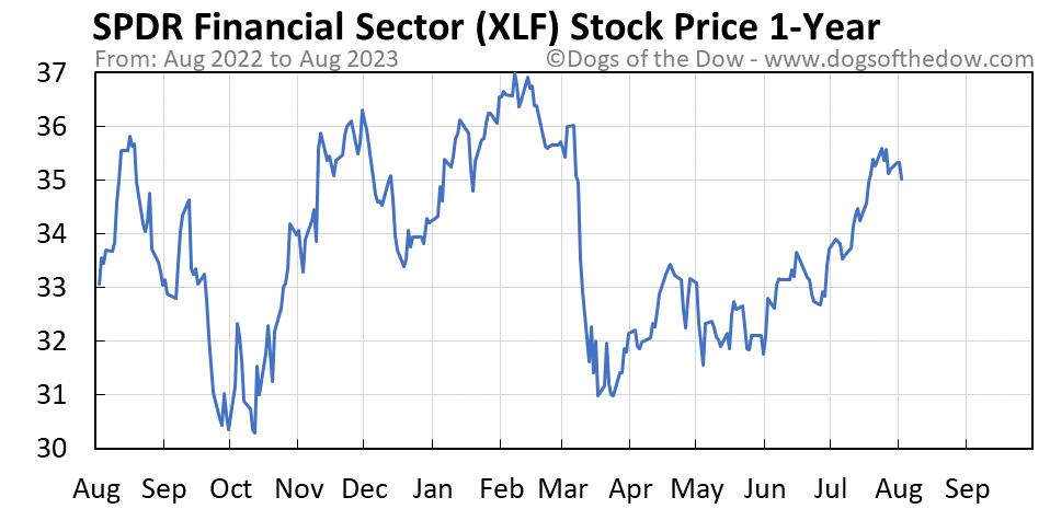 XLF 1-year stock price chart