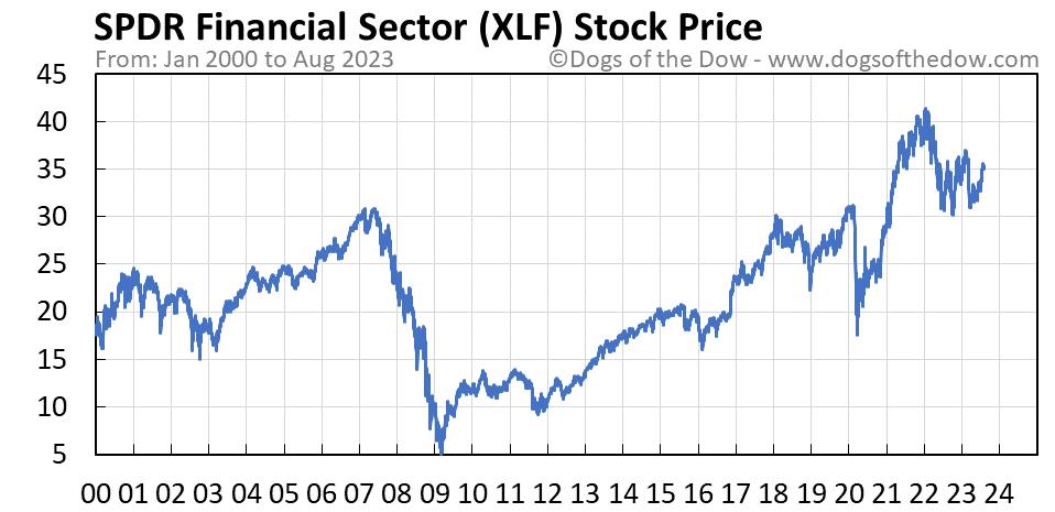 XLF stock price chart