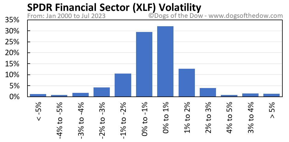 XLF volatility chart